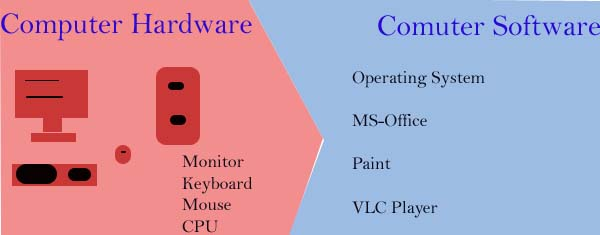 computer-hardware-and-computer-software