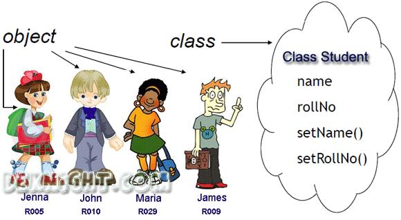 class-object