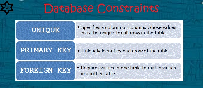 database-constraints