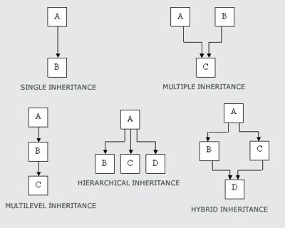 full-inheritance