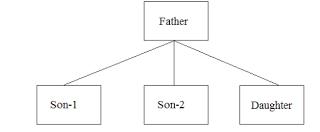 hirarichal-inheritance