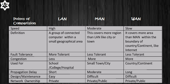 lan-man-wan-comparision1
