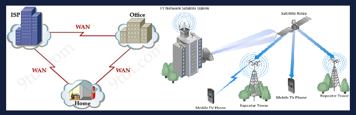 Computer network lan man wan a5theory what is the difference between lan man wan ccuart Image collections