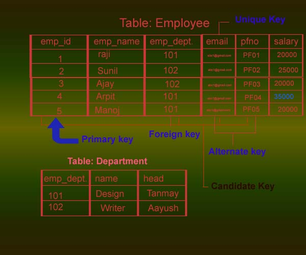 candidatekey-in-dbms-img