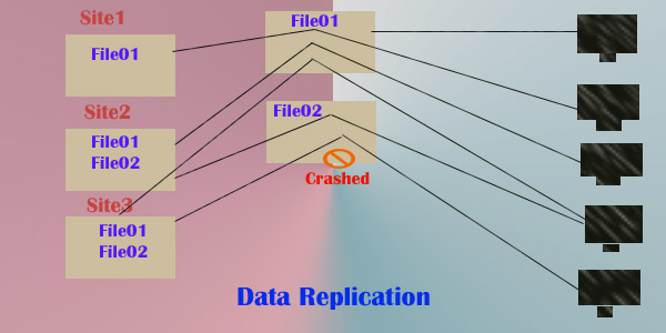 data-replication