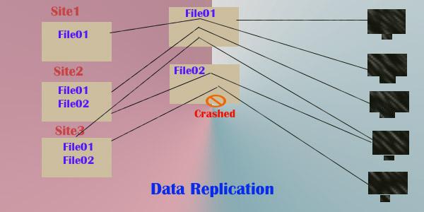 data-replication