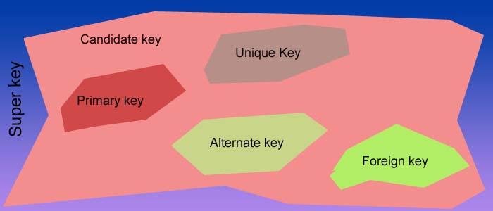 dbms-keys