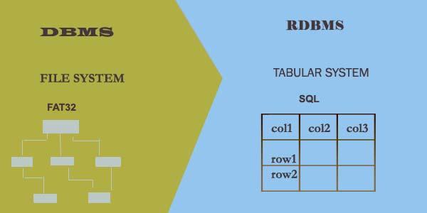 diff-dbms-vs-rdbms