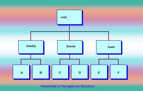 hierarichal-structure