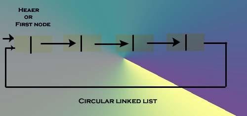 circularlinkkedlist