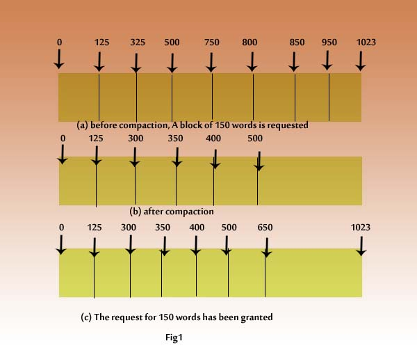 compaction-explanation