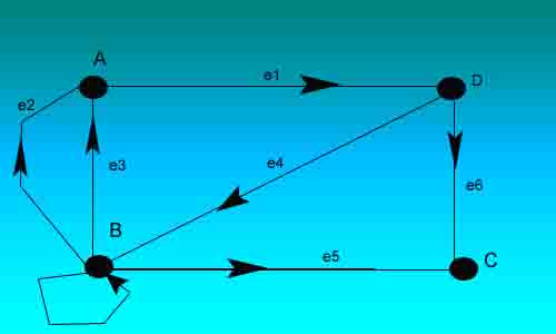 strongly-connected-graph