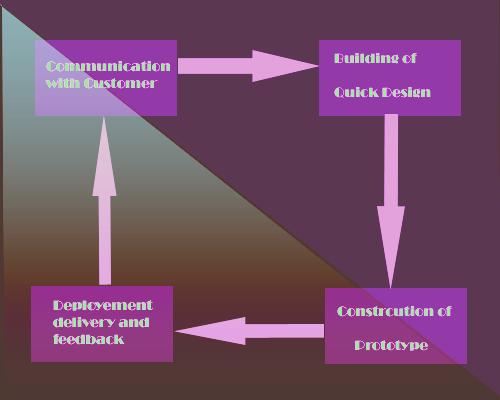 prototype_model_content