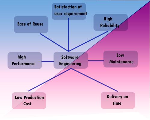 softwareengineering-flowchart