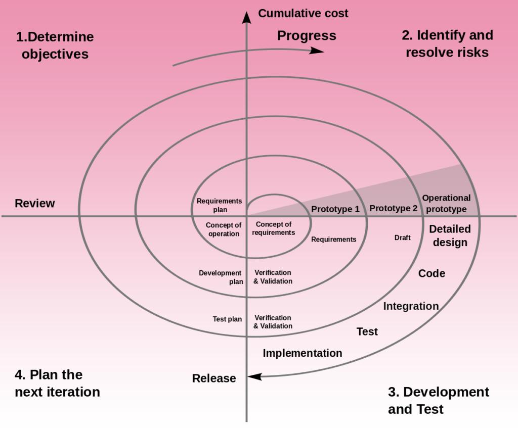 spiral_architecture-img