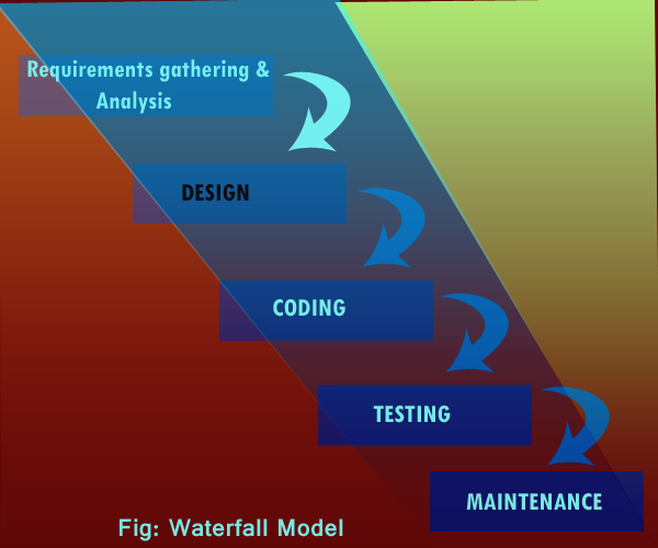 waterfall model featureimg