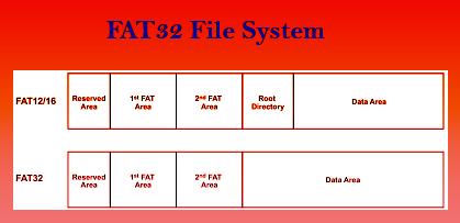 FAT32 Advantages and Disadvantages
