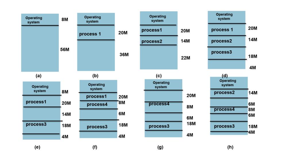 external-fragmentation-content