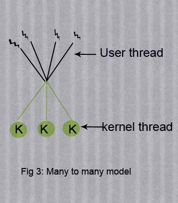 manytomany-multithreading
