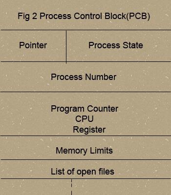 processcontrolblock