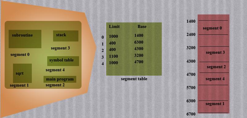 segment-example