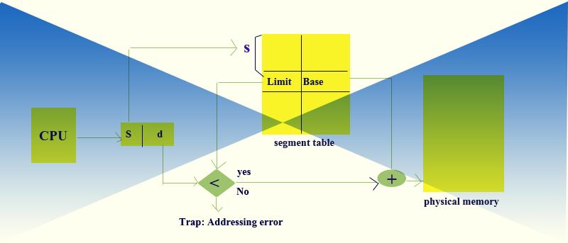 segmentation-harware