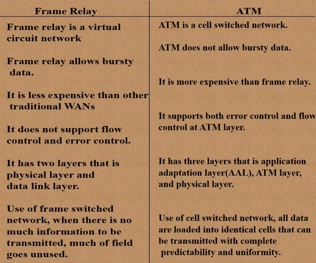 atm-framerelay1