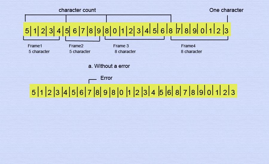character-stream