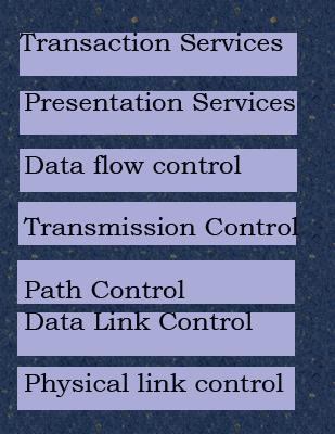 sna-seven-layer-protocol