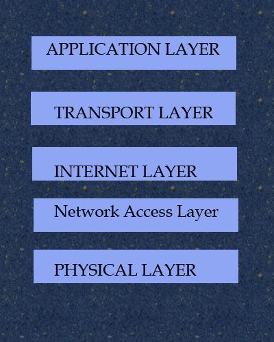 tcp-ip-layers