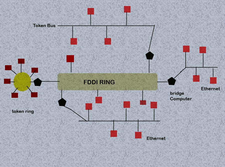 Fddi-Ring