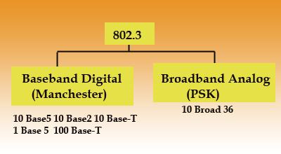 IEEE-ethernet