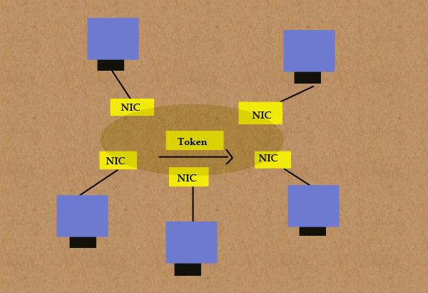Token-ring-nework