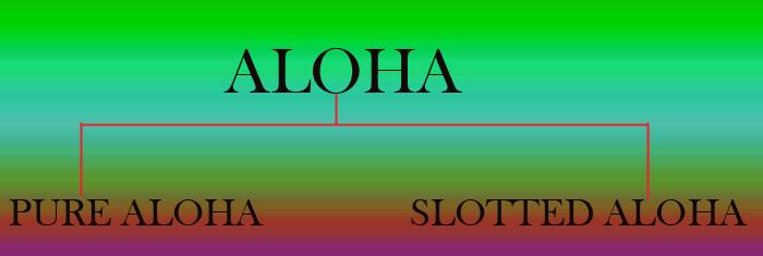 aloha-pure-aloha-slotted-aloha