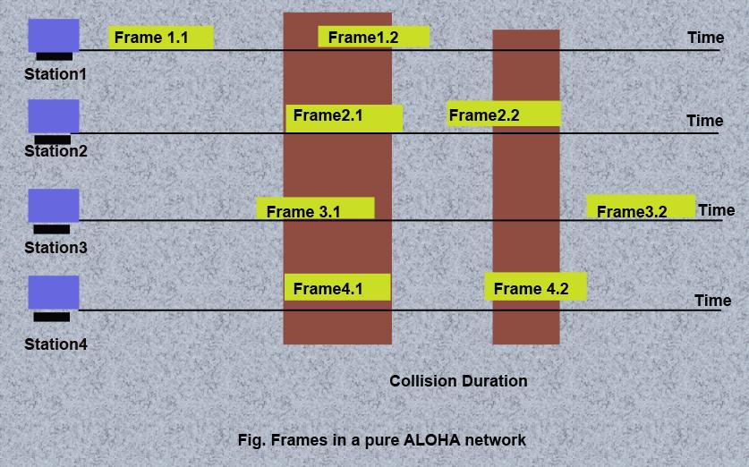 frames in a pure aloha