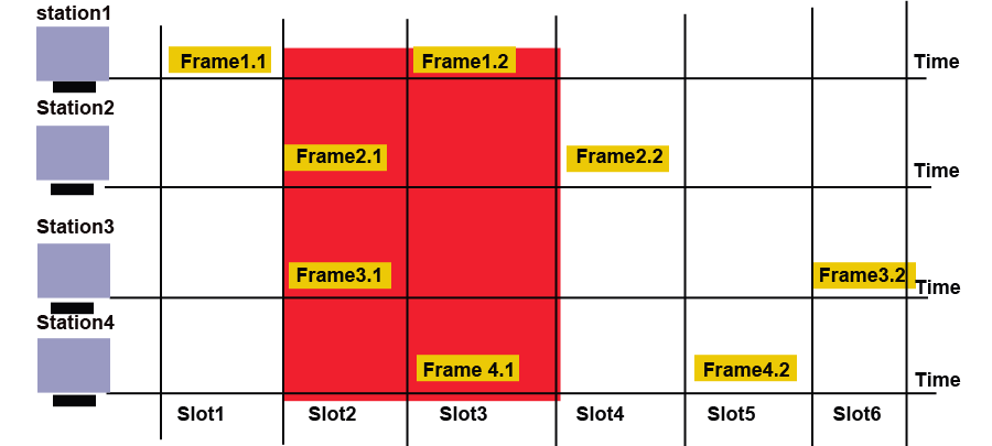 frames in a slotted aloha network