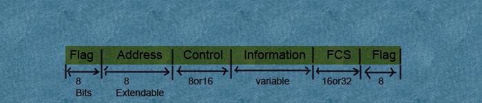 hdlc-frame-format