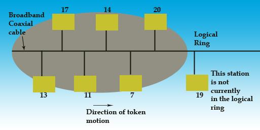 logical-ring-token-bus