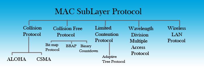mac-sublayer-protocol
