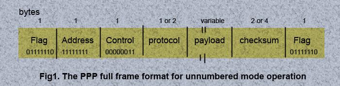 ppp-frame-format