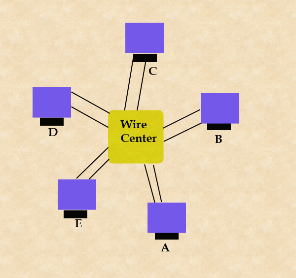 token-ring-using-wire-center