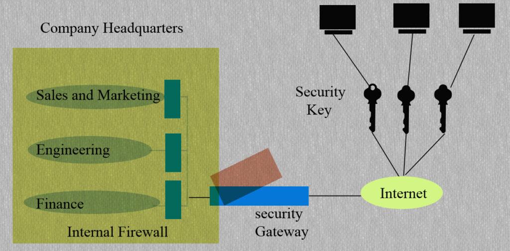 Remote access vpn concept