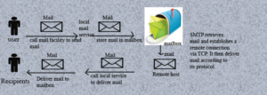 SMTP interacting with local mail and TCP