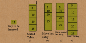 insertion in a sorted table
