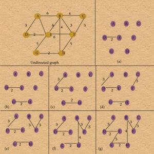 kruskal algorithm