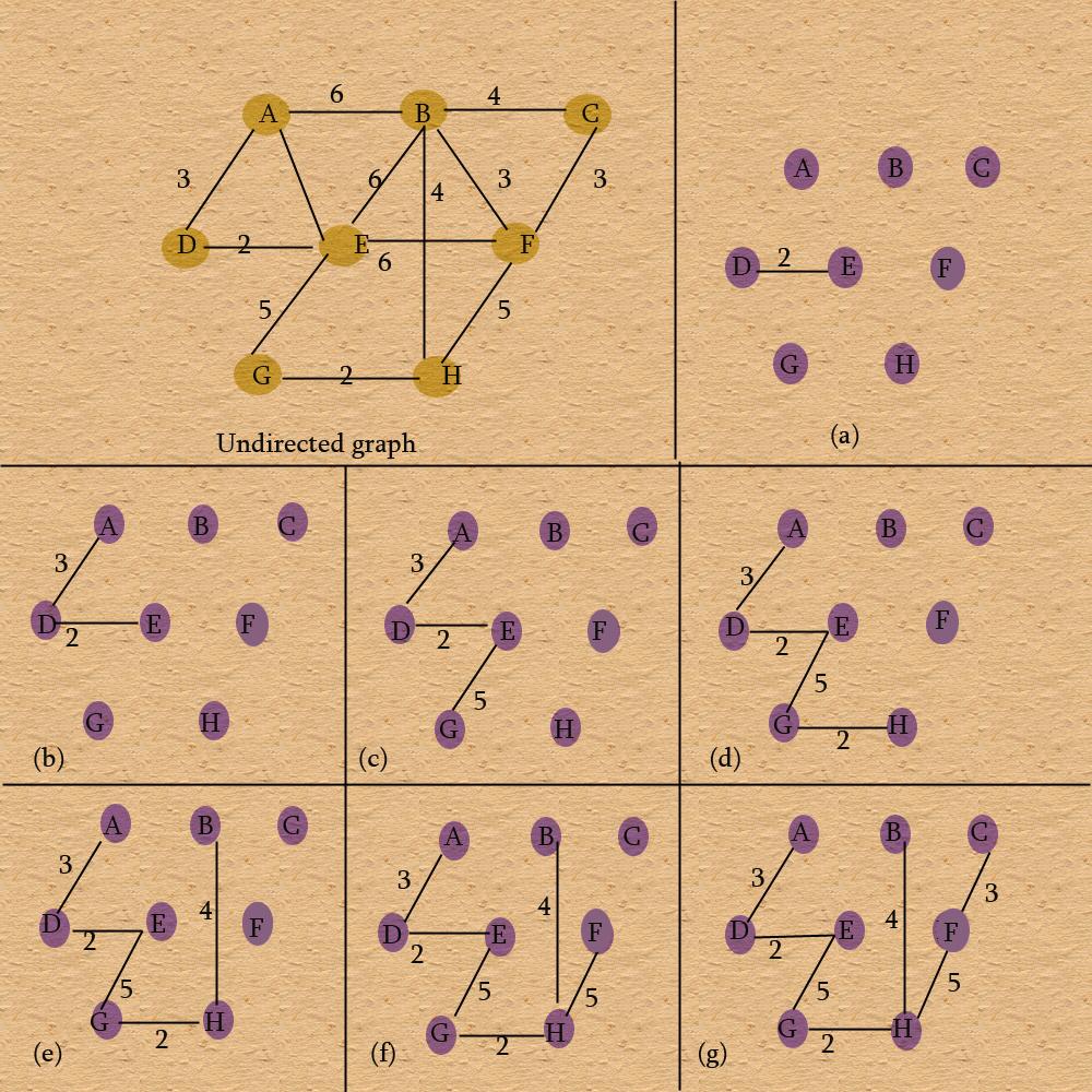 prim's algorithm procedure