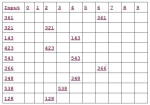 second pass radix sort