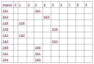 third pass radix sort