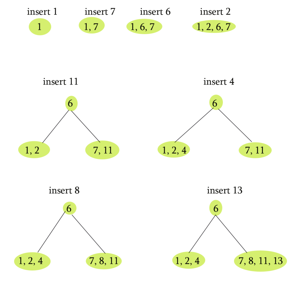 B-tree solution 1