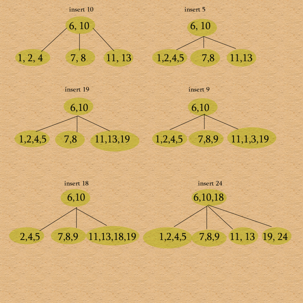 B-tree solution 2